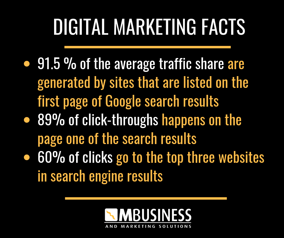 SEO Brisbane Digital Marketing Facts