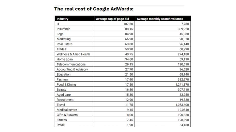 Real Cost of Google Adword